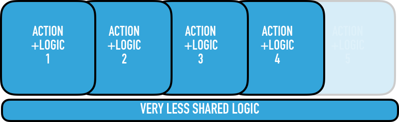Shared Business Logic-1