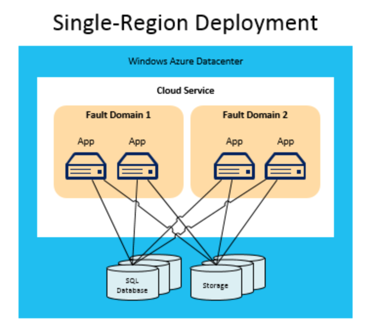 Single Region Deployment